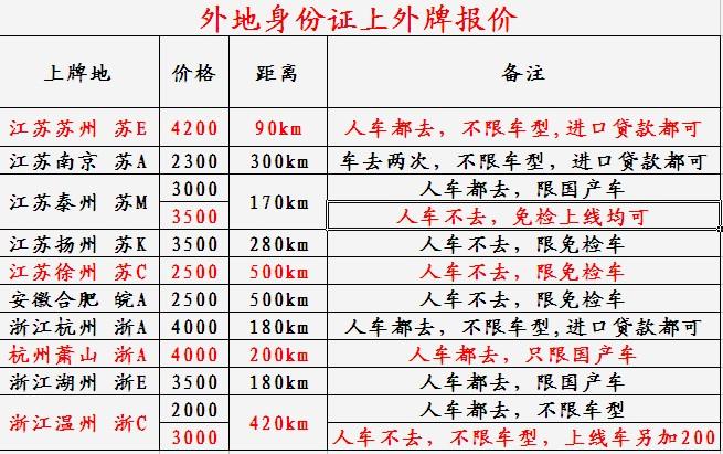 上海人上外地车牌_上海买车上江苏牌照_上海买车上外地牌照