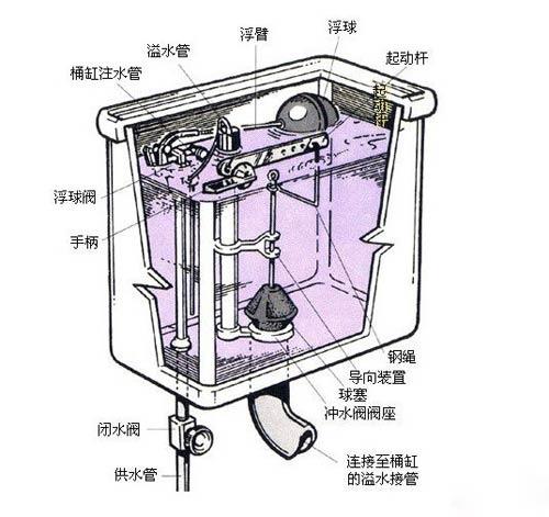 坐式马桶结构图底部