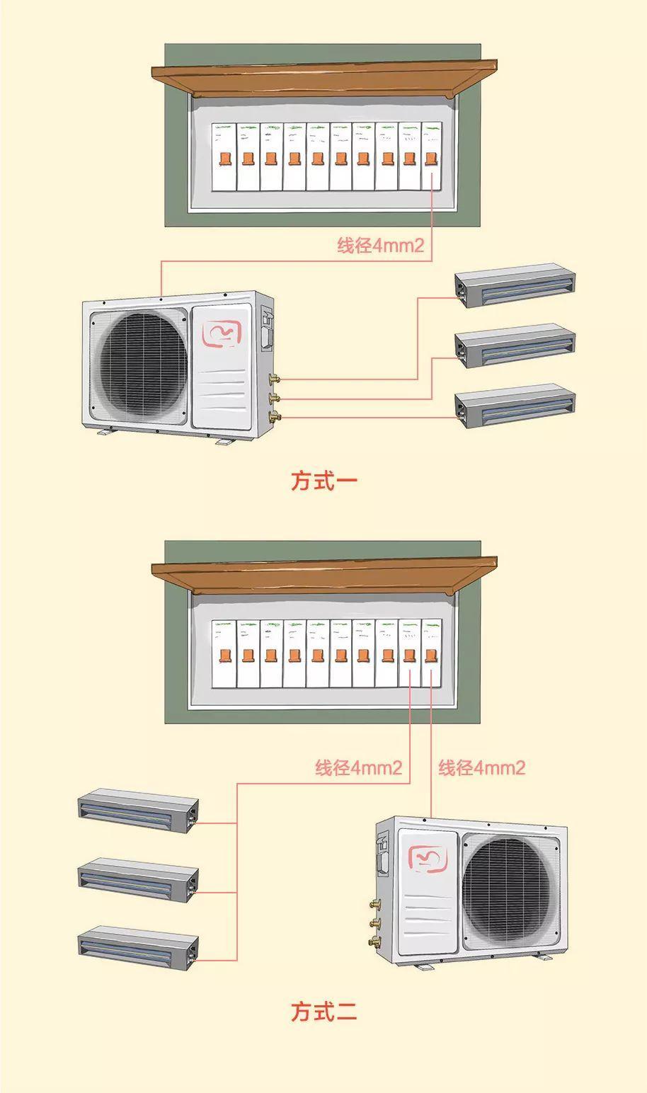 故障的部分——电路知识 先从生僻词汇开始:强电箱,弱电箱,空气开关